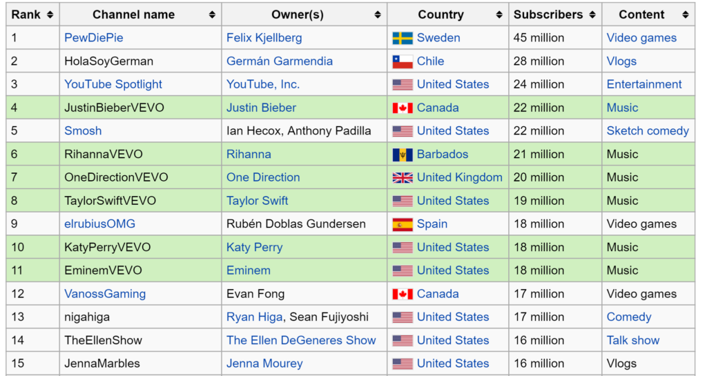 YouTube Rankings - Wikipedia